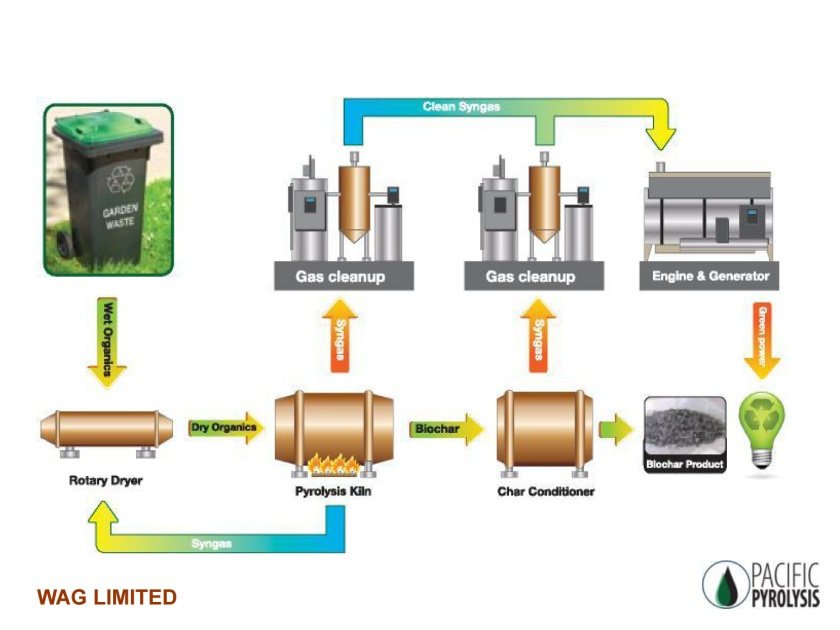 Slow Pyrolysis technical diagram (Pacific Pyrolysis 2013)