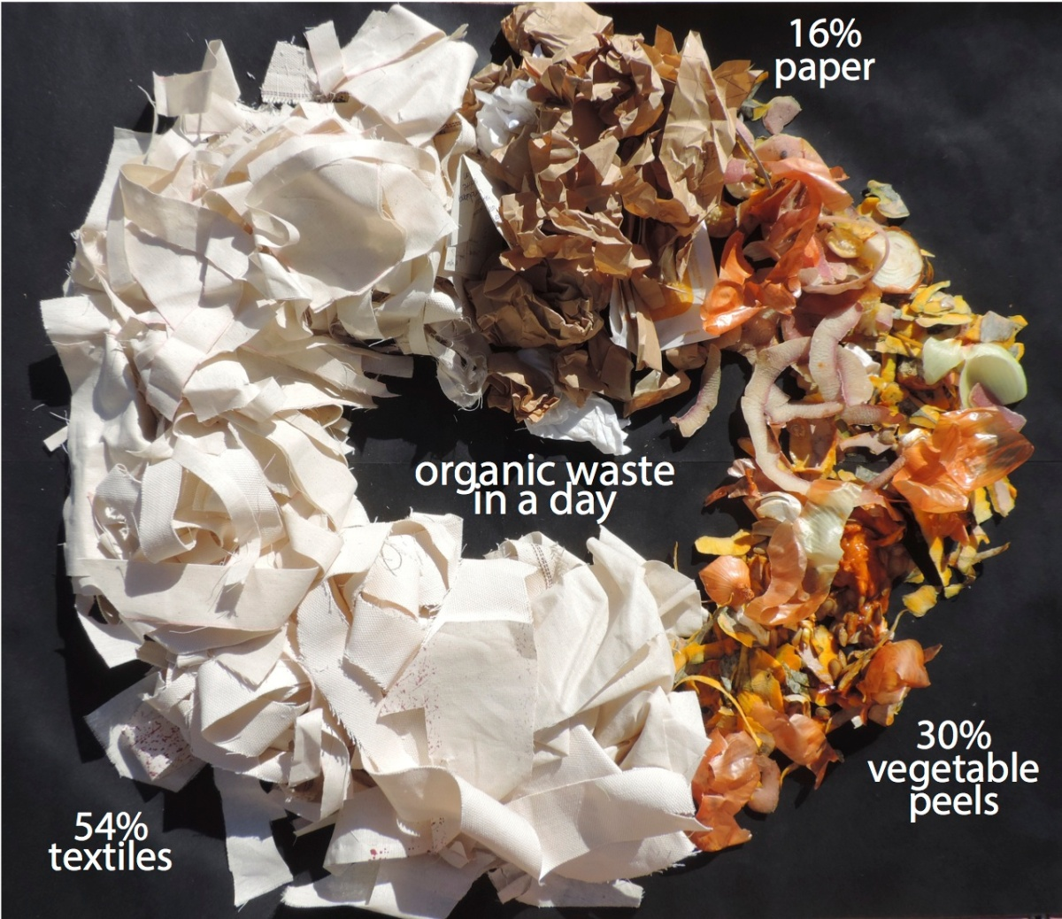 A: Extending the Life of TextileWaste