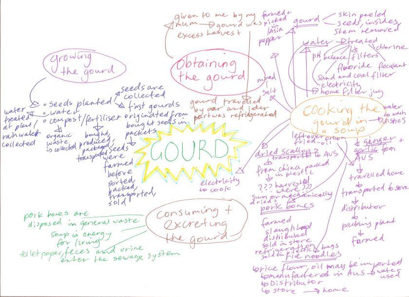 gourd assessment 1 post a_02