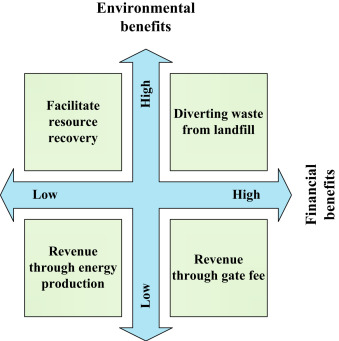 Environmental vs Financial Benefits diagram