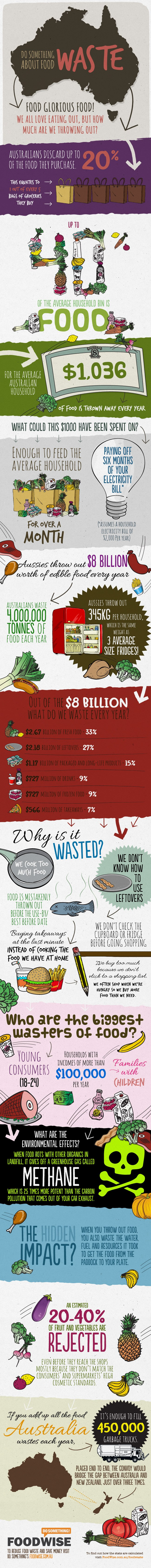 foodwaste-infographic2